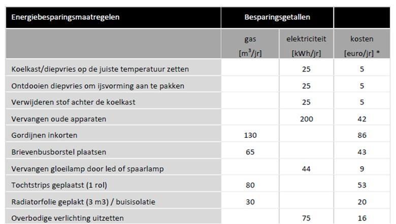 energiebesparing labelenadvies.nl energielabel koudum Friesland