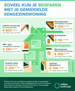 energiebesparing huis Energielabel en Advies Spoelman